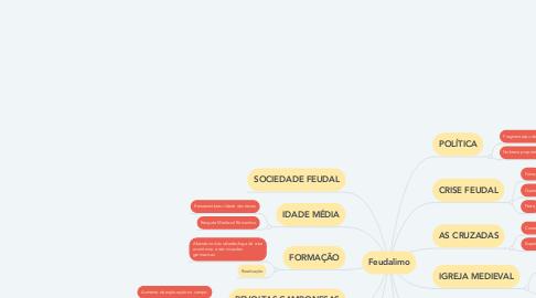 Mind Map: Feudalimo