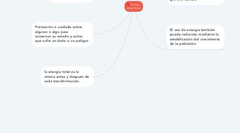 Mind Map: Energía y preservación