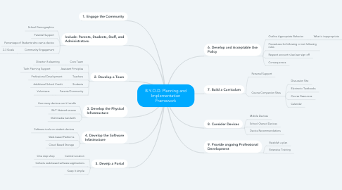 Mind Map: B.Y.O.D. Planning and Implementation Framework