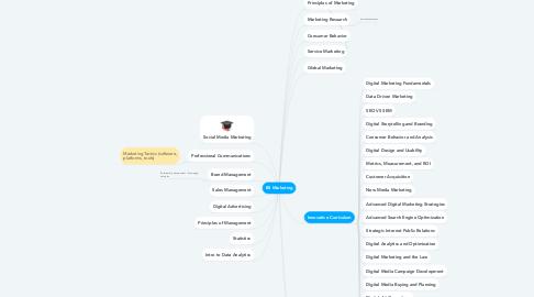 Mind Map: BS Marketing