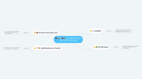 Mind Map: LA HISTORIA EN EL CONTEXTO ESCOLAR