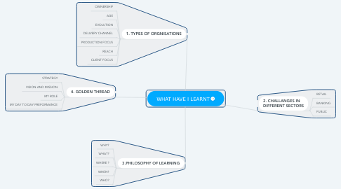 Mind Map: WHAT HAVE I LEARNT