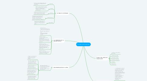 Mind Map: Proceso de inovacion