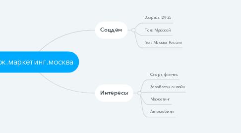 Mind Map: Муж.маркетинг.москва