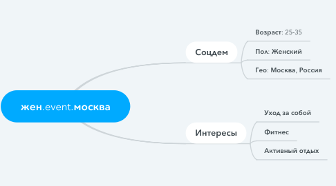 Mind Map: жен.event.москва