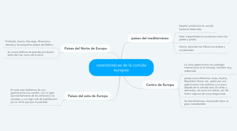 Mind Map: características de la comida europea