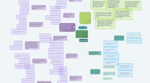 Mind Map: ortografía (1)