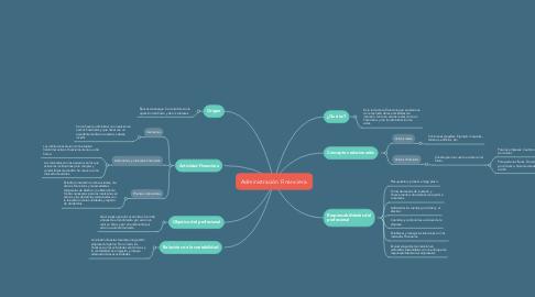 Mind Map: Administración Financiera.