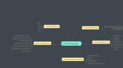 Mind Map: مواقع التواصل الاجتماعي