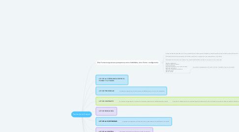 Mind Map: PROCESAMINETO DE LA INFORMACIÓN