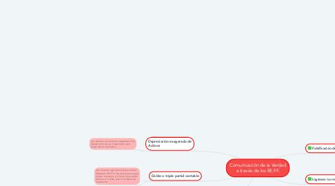 Mind Map: Comunicación de la Verdad a través de los EE.FF.
