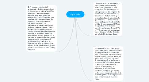 Mind Map: Agua (vida)