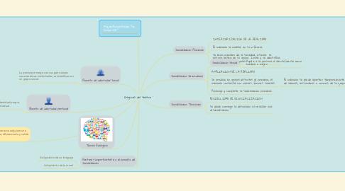 Mind Map: El Proceso de Socialización