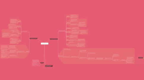 Mind Map: Sistema Reprodutivo