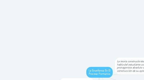 Mind Map: La Enseñanza En El Proceso Formativo