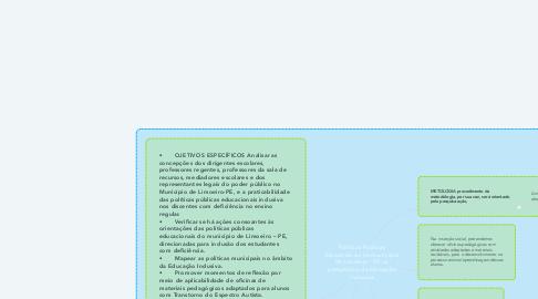 Mind Map: Políticas Públicas Educacionais no município de Limoeiro - PE na perspectiva da Educação Inclusiva