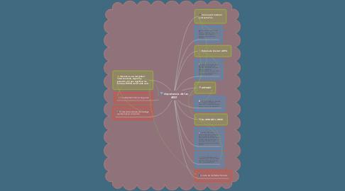 Mind Map: Importancia de las BDD
