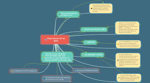 Mind Map: Origen y Evolución del Internet