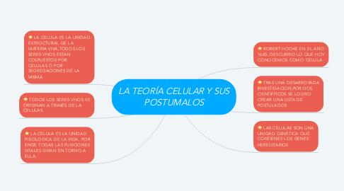 Mind Map: LA TEORÍA CELULAR Y SUS POSTUMALOS