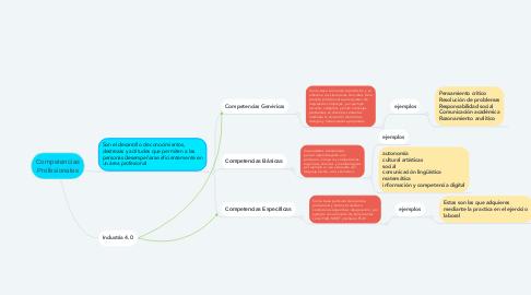 Mind Map: Competencias Profesionales