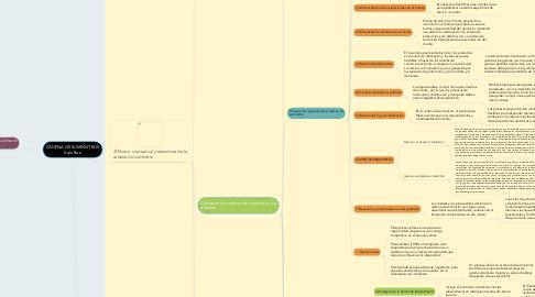 Mind Map: CADENA DE SUMINISTROS Italo Roa