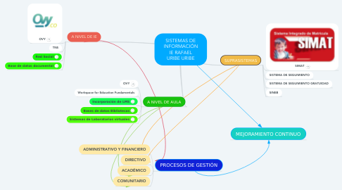 Mind Map: SISTEMAS DE INFORMACIÓN IE RAFAEL URIBE URIBE