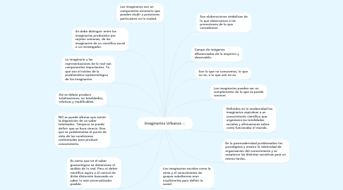 Mind Map: Imaginarios Urbanos