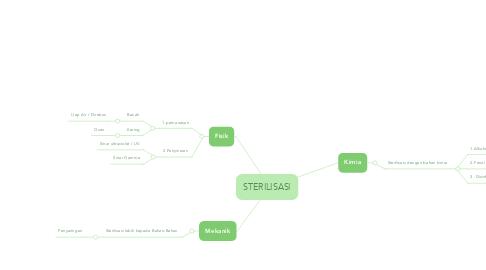Mind Map: STERILISASI