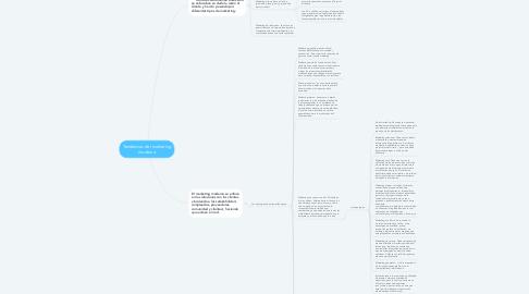 Mind Map: Tendencias del marketing moderno