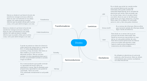 Mind Map: Diodos