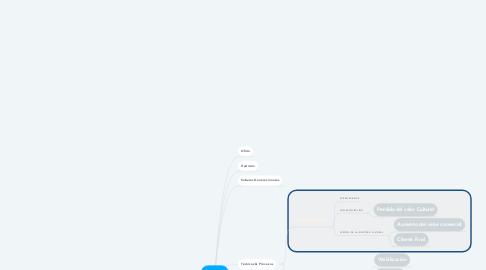 Mind Map: Artesano