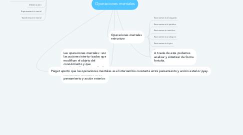 Mind Map: Operaciones mentales