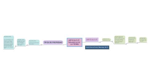 Mind Map: ARTICULO 27.  TENANCIA DE   LA TIERRA