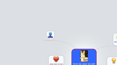 Mind Map: למה אני אוהב את דניאל המקסימה