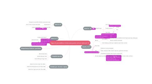 Mind Map: Sejarah pendidikan Indonesia pada zaman kolonial (1)
