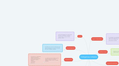 Mind Map: Inteligencias múltiples
