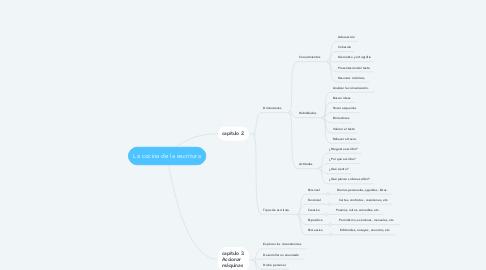 Mind Map: La cocina de la escritura