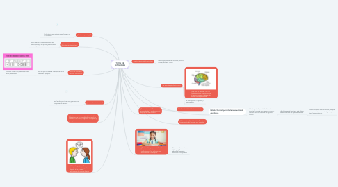 Mind Map: TIPOS DE LENGUAJES
