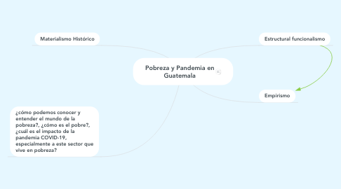 Mind Map: Pobreza y Pandemia en Guatemala