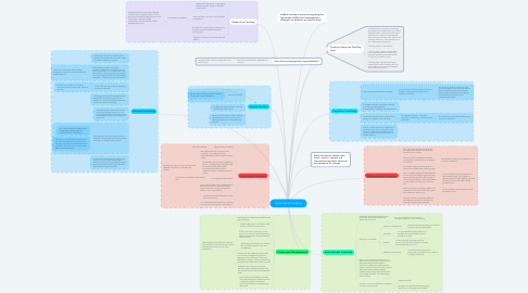 Mind Map: Instructional Coaching