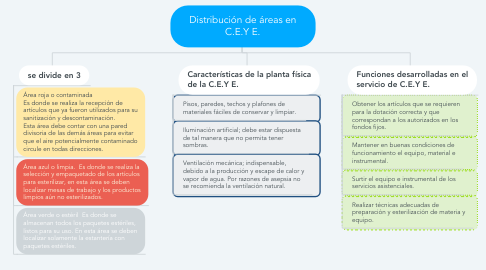 Mind Map: Distribución de áreas en C.E.Y E.