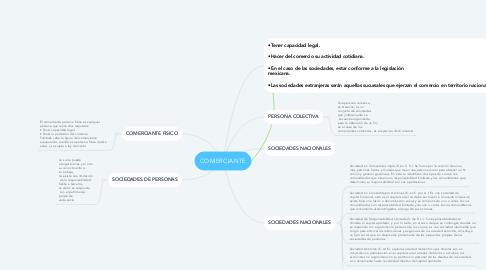 Mind Map: Orígen de la familia Neorromanista