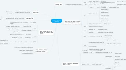Mind Map: Philippine Regulatory Framework