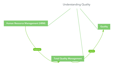 Mind Map: Understanding Quality
