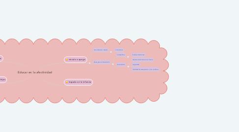 Mind Map: Educar en la afectividad