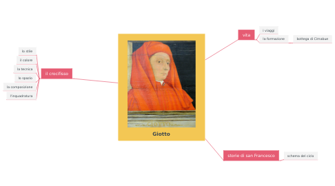 Mind Map: Giotto