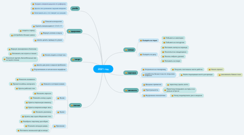 Mind Map: 2021 год