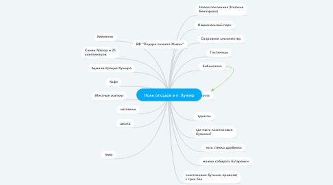 Mind Map: Ноль отходов в п. Хужир