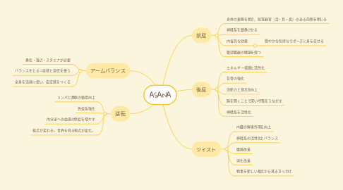 Mind Map: ASANA