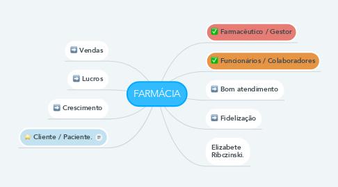 Mind Map: FARMÁCIA
